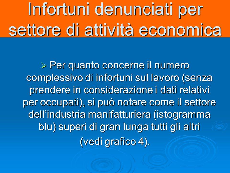 4) Infortuni sul lavoro periodo 1999-2000, denunciati all INAIL per settore di attività economica.