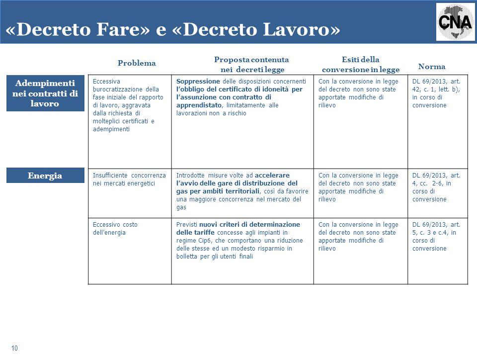 Eccessiva burocratizzazione della fase iniziale del rapporto di lavoro, aggravata dalla richiesta di molteplici certificati e adempimenti Soppressione