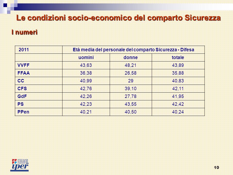 10 2011Età media del personale del comparto Sicurezza - Difesa uominidonnetotale VVFF43,6348,2143,89 FFAA36,3826,5835,88 CC40,992940,83 CFS42,7639,1042,11 GdF42,2627,7841,95 PS42,2343,5542,42 PPen40,2140,5040,24 Le condizioni socio-economico del comparto Sicurezza I numeri