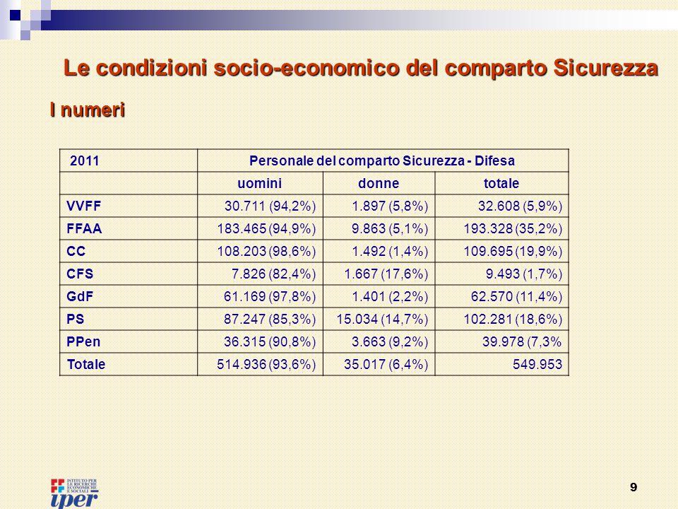 9 2011Personale del comparto Sicurezza - Difesa uominidonnetotale VVFF30.711 (94,2%)1.897 (5,8%)32.608 (5,9%) FFAA183.465 (94,9%)9.863 (5,1%)193.328 (35,2%) CC108.203 (98,6%)1.492 (1,4%)109.695 (19,9%) CFS7.826 (82,4%)1.667 (17,6%)9.493 (1,7%) GdF61.169 (97,8%)1.401 (2,2%)62.570 (11,4%) PS87.247 (85,3%)15.034 (14,7%)102.281 (18,6%) PPen36.315 (90,8%)3.663 (9,2%)39.978 (7,3% Totale514.936 (93,6%)35.017 (6,4%)549.953 Le condizioni socio-economico del comparto Sicurezza I numeri