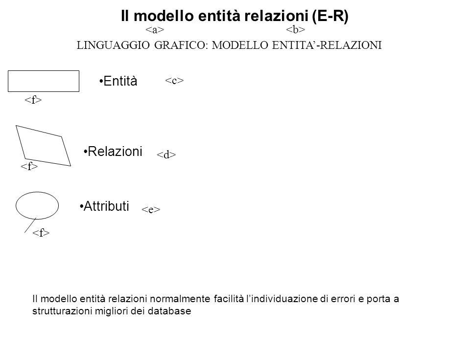 Il modello entità relazioni (E-R) Relazioni Il modello entità relazioni normalmente facilità l'individuazione di errori e porta a strutturazioni migliori dei database Entità Attributi LINGUAGGIO GRAFICO: MODELLO ENTITA'-RELAZIONI