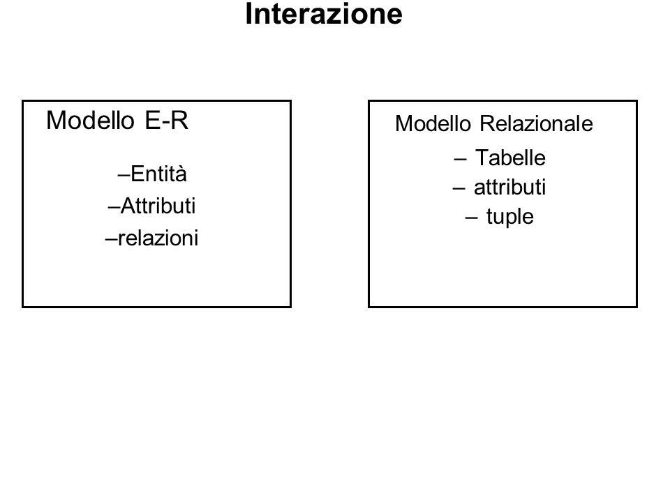 Interazione –Tabelle –attributi –tuple Modello Relazionale Modello E-R –Entità –Attributi –relazioni