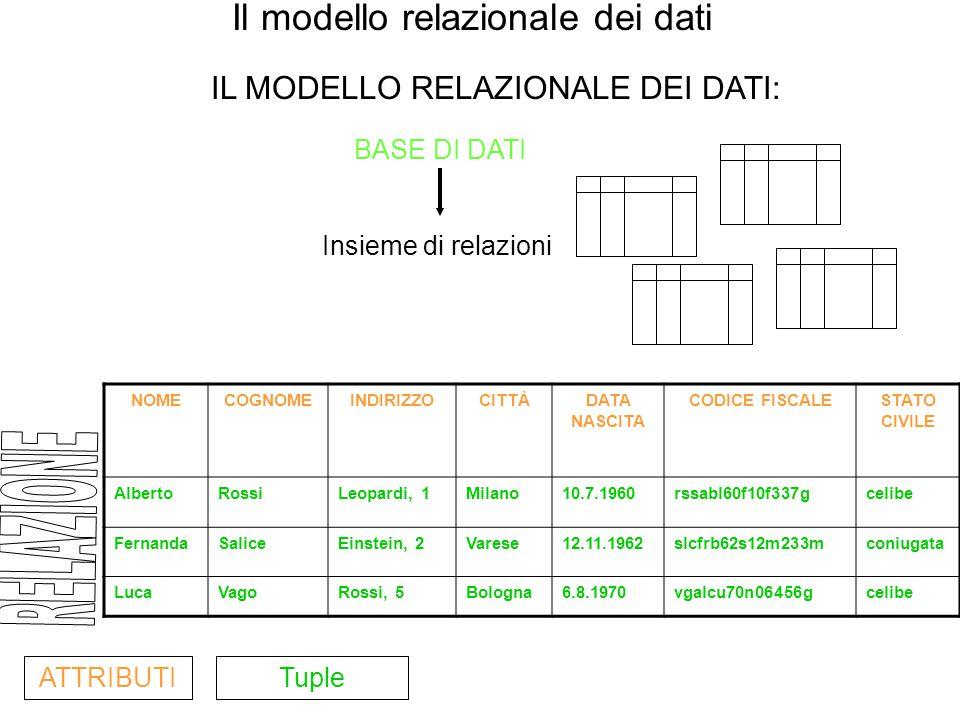 Il modello relazionale dei dati Insieme di relazioni BASE DI DATI NOMECOGNOMEINDIRIZZOCITTÀDATA NASCITA CODICE FISCALESTATO CIVILE AlbertoRossiLeopardi, 1Milano10.7.1960rssabl60f10f337gcelibe FernandaSaliceEinstein, 2Varese12.11.1962slcfrb62s12m233mconiugata LucaVagoRossi, 5Bologna6.8.1970vgalcu70n06456gcelibe ATTRIBUTITuple IL MODELLO RELAZIONALE DEI DATI: