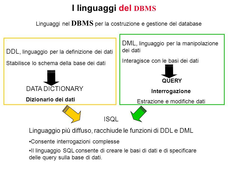 I linguaggi del DBMS ISQL Linguaggio più diffuso, racchiude le funzioni di DDL e DML Linguaggi nel DBMS per la costruzione e gestione del database DATA DICTIONARY Dizionario dei dati DDL, linguaggio per la definizione dei dati Stabilisce lo schema della base dei dati DML, linguaggio per la manipolazione dei dati Interagisce con le basi dei dati QUERY Interrogazione Estrazione e modifiche dati Consente interrogazioni complesse Il linguaggio SQL consente di creare le basi di dati e di specificare delle query sulla base di dati.