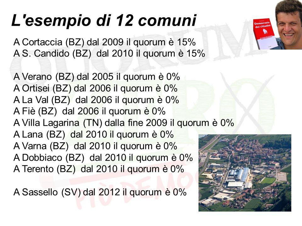 L'esempio di 12 comuni A Cortaccia (BZ) dal 2009 il quorum è 15% A S. Candido (BZ) dal 2010 il quorum è 15% A Verano (BZ) dal 2005 il quorum è 0% A Or