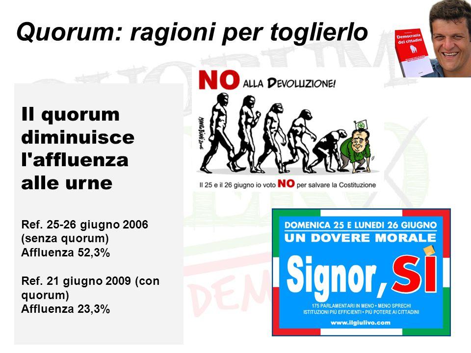 Quorum: ragioni per toglierlo Il quorum diminuisce l'affluenza alle urne Ref. 25-26 giugno 2006 (senza quorum) Affluenza 52,3% Ref. 21 giugno 2009 (co