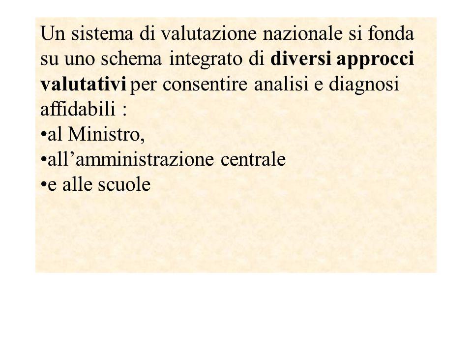 Le prospettive future La situazione della valutazione in Italia non sembra affatto definita, infatti, in un rapporto dell'unità Eurydice nazionale si afferma che in un'ottica di costruzione di un sistema nazionale di valutazione, la valutazione delle scuole viene considerato un elemento indispensabile.