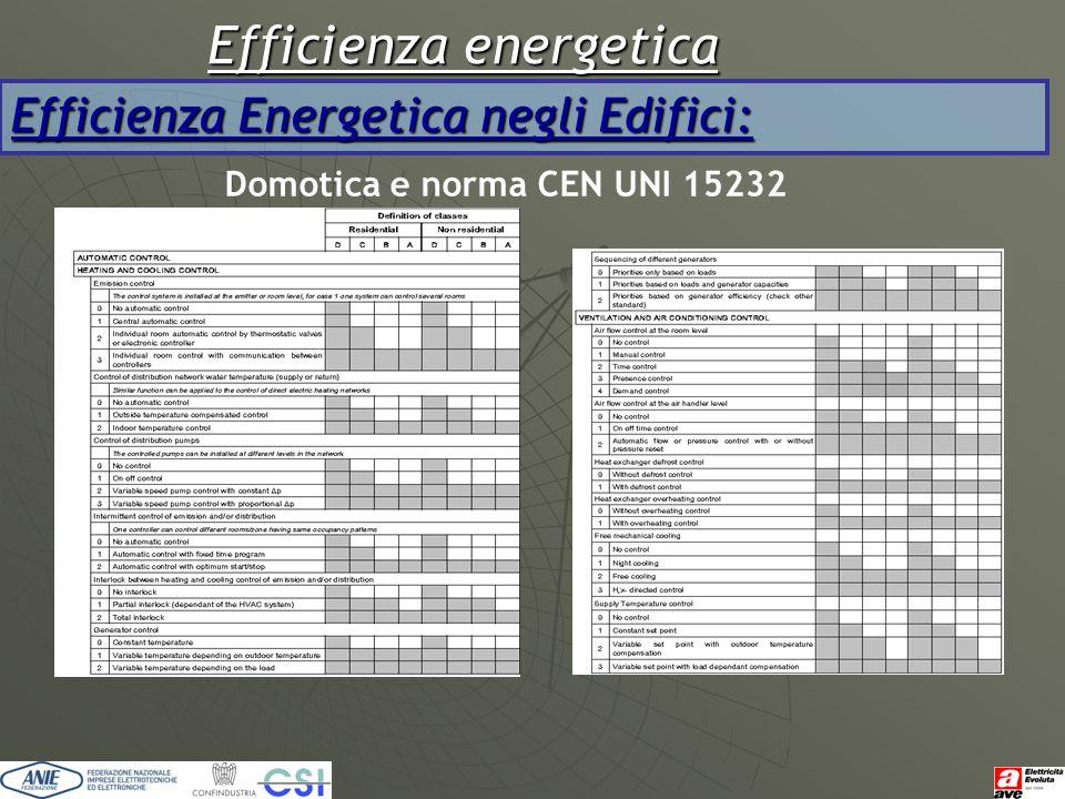 Efficienza energetica Efficienza Energetica negli Edifici: Domotica e norma CEN UNI 15232