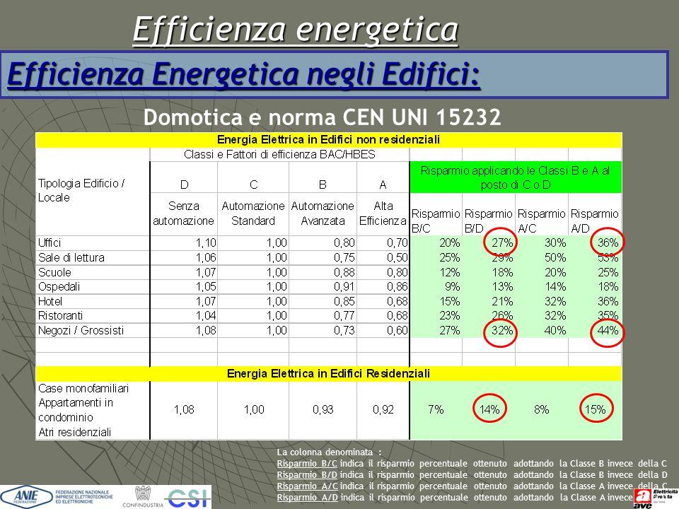 Efficienza energetica Efficienza Energetica negli Edifici: Domotica e norma CEN UNI 15232 La colonna denominata : Risparmio B/C indica il risparmio pe