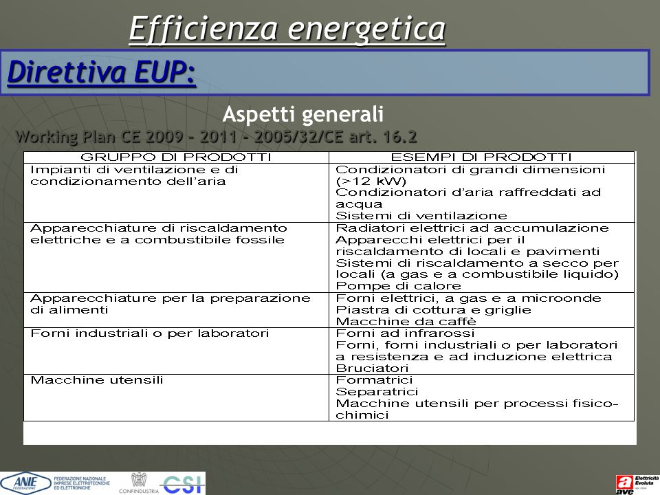 Efficienza energetica Direttiva EUP: Aspetti generali Working Plan CE 2009 – 2011 - 2005/32/CE art. 16.2