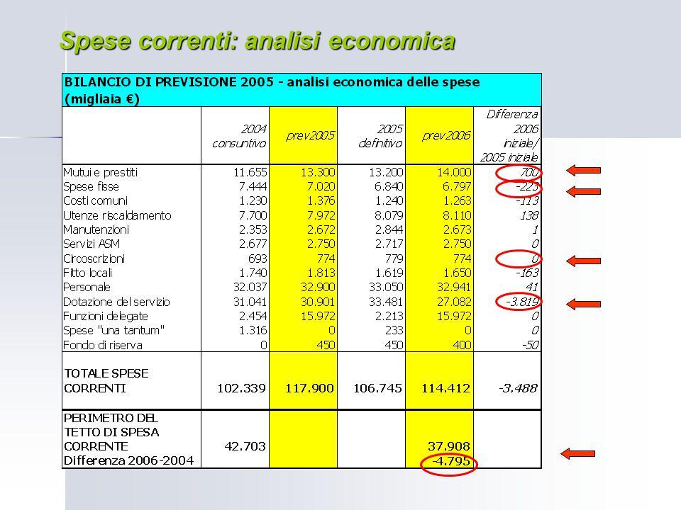 Spese correnti: analisi economica