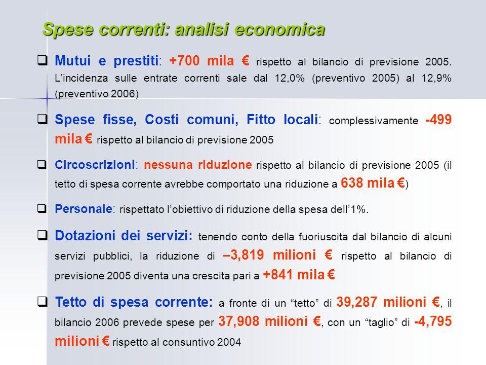  Mutui e prestiti: +700 mila € rispetto al bilancio di previsione 2005. L'incidenza sulle entrate correnti sale dal 12,0% (preventivo 2005) al 12,9%