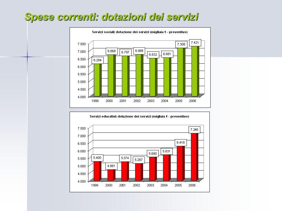 Spese correnti: dotazioni dei servizi