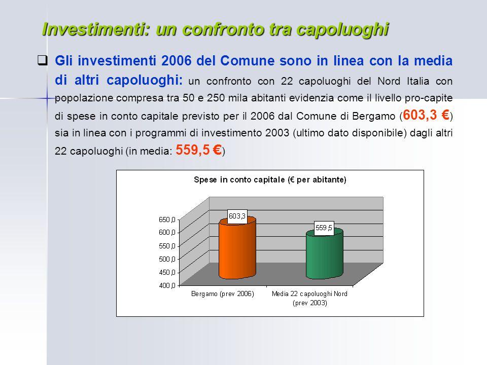 Investimenti: un confronto tra capoluoghi  Gli investimenti 2006 del Comune sono in linea con la media di altri capoluoghi: un confronto con 22 capol