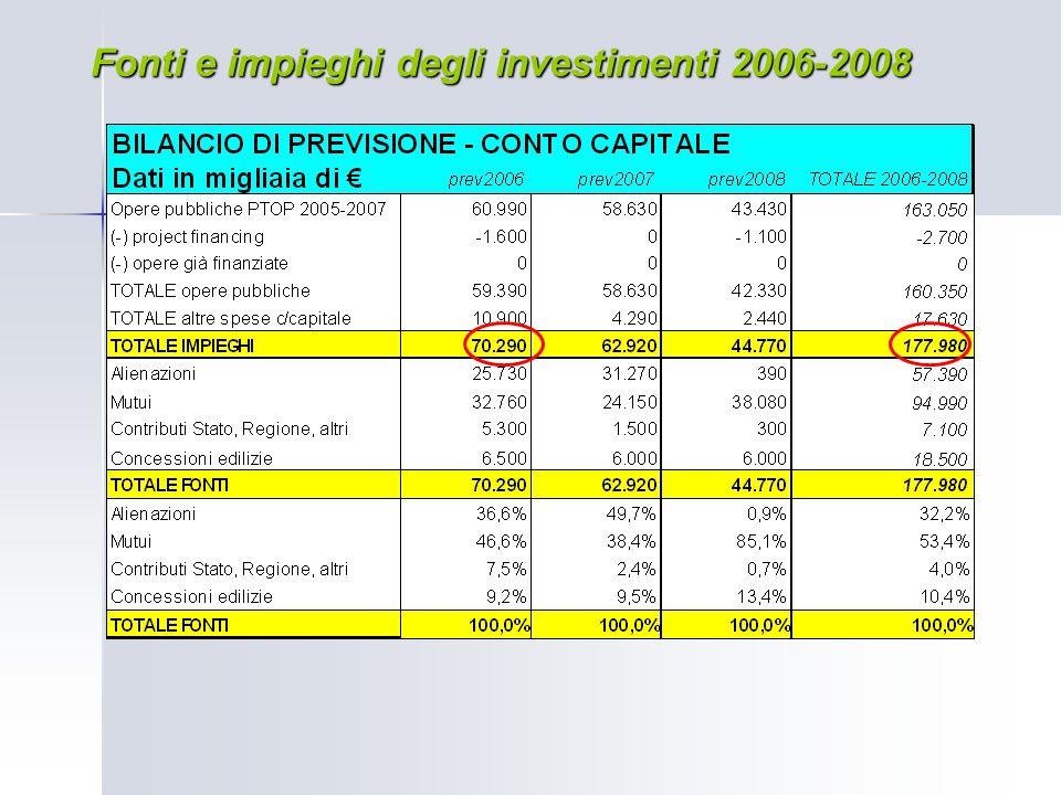 Fonti e impieghi degli investimenti 2006-2008