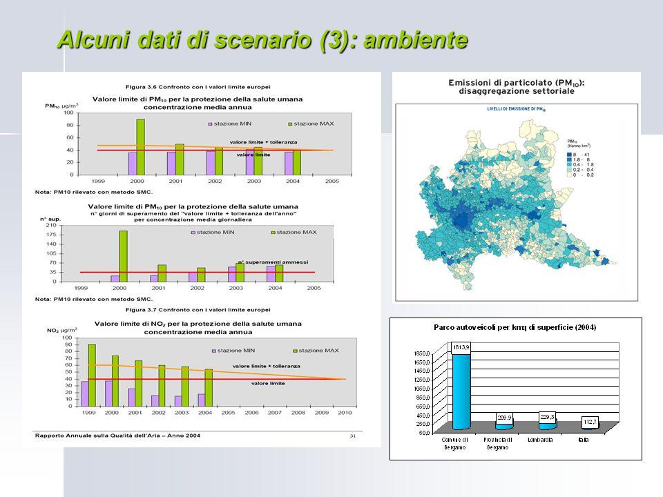 Alcuni dati di scenario (3): ambiente