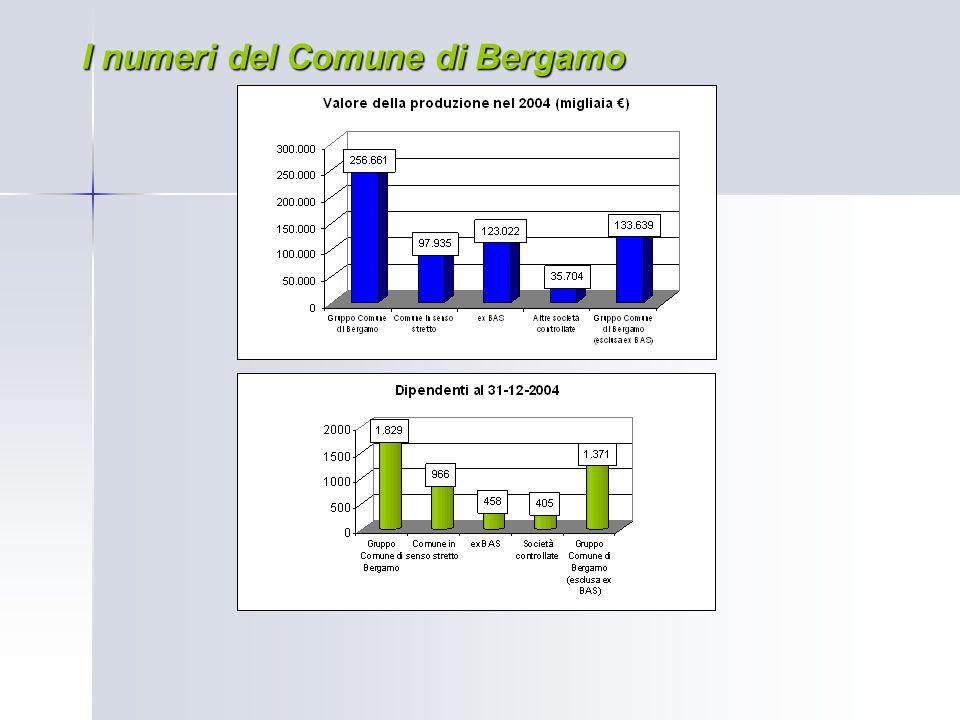 I numeri del Comune di Bergamo