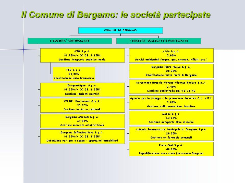 Il Comune di Bergamo: le società partecipate