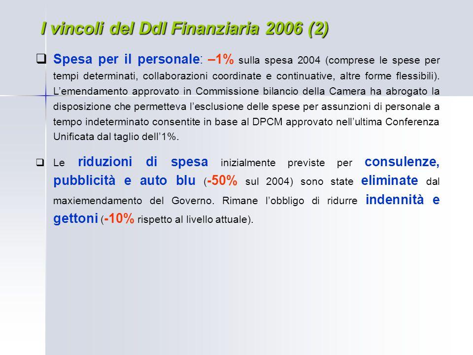 I vincoli del Ddl Finanziaria 2006 (2)  Spesa per il personale: –1% sulla spesa 2004 (comprese le spese per tempi determinati, collaborazioni coordin