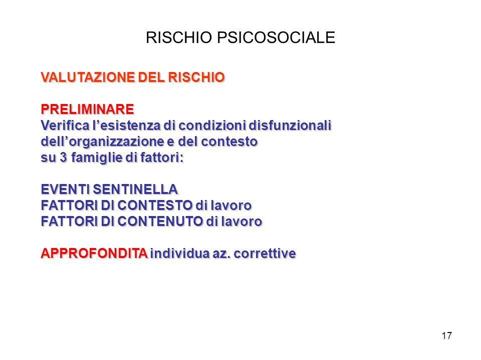 17 RISCHIO PSICOSOCIALE VALUTAZIONE DEL RISCHIO PRELIMINARE Verifica l'esistenza di condizioni disfunzionali dell'organizzazione e del contesto su 3 f