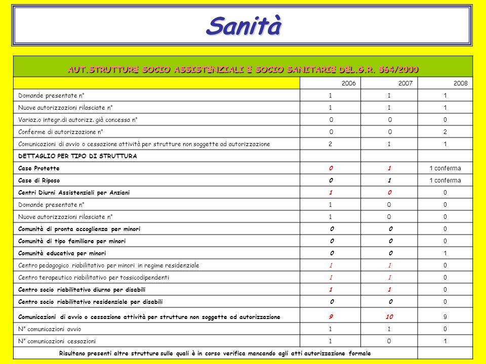 Sanità AUT.STRUTTURE SOCIO ASSISTENZIALI E SOCIO SANITARIE DEL.G.R.