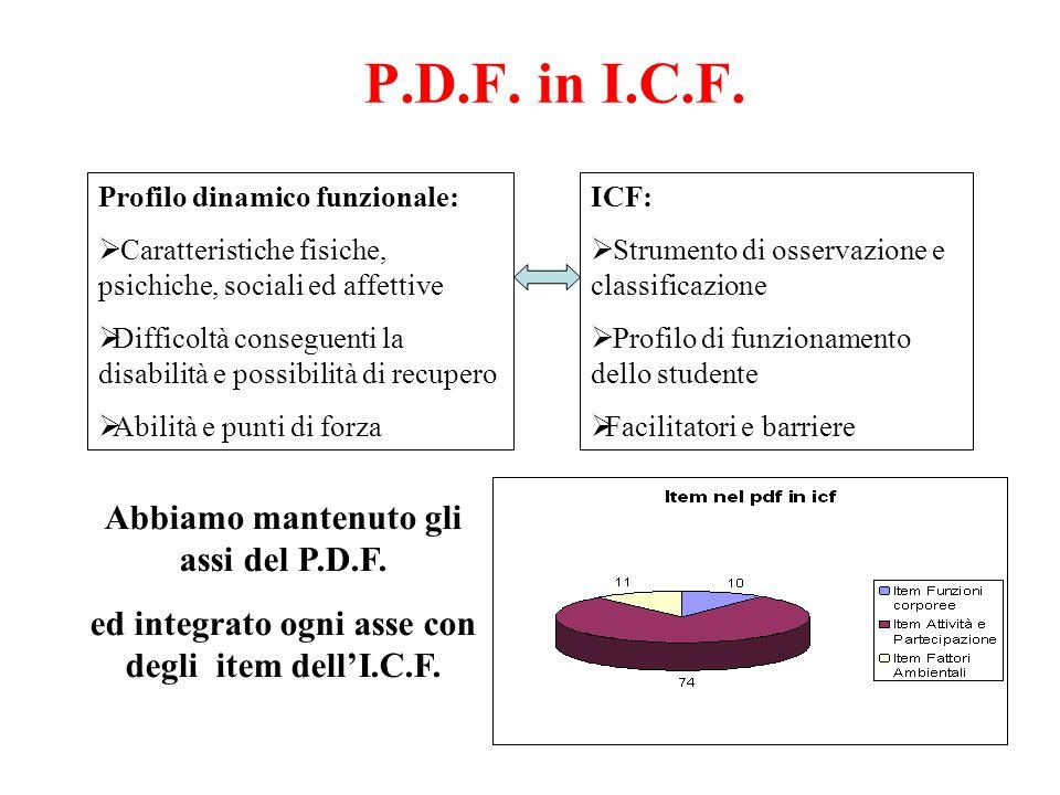 P.D.F. in I.C.F. ICF:  Strumento di osservazione e classificazione  Profilo di funzionamento dello studente  Facilitatori e barriere Profilo dinami