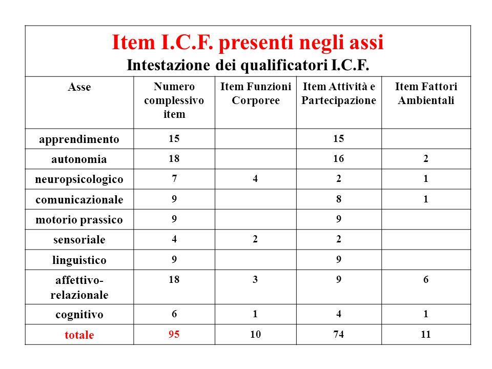 Item I.C.F. presenti negli assi Intestazione dei qualificatori I.C.F. Asse Numero complessivo item Item Funzioni Corporee Item Attività e Partecipazio