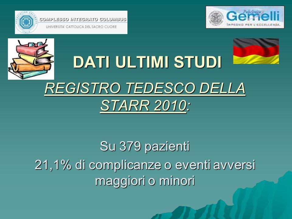 DATI ULTIMI STUDI REGISTRO TEDESCO DELLA STARR 2010: Su 379 pazienti 21,1% di complicanze o eventi avversi maggiori o minori
