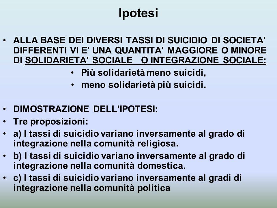 Ipotesi ALLA BASE DEI DIVERSI TASSI DI SUICIDIO DI SOCIETA' DIFFERENTI VI E' UNA QUANTITA' MAGGIORE O MINORE DI SOLIDARIETA' SOCIALE O INTEGRAZIONE SO