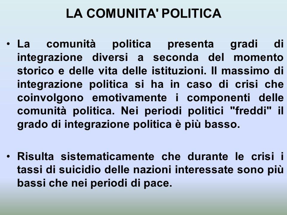 LA COMUNITA POLITICA La comunità politica presenta gradi di integrazione diversi a seconda del momento storico e delle vita delle istituzioni.