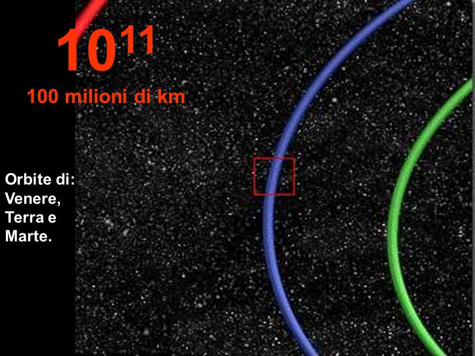 Parte dell'orbita della Terra in azurro 10 10 Milloni di km