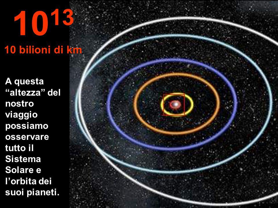 Orbite di: Mercurio, Venere, Terra, Marte e Giove. 10 12 1 bilione di km