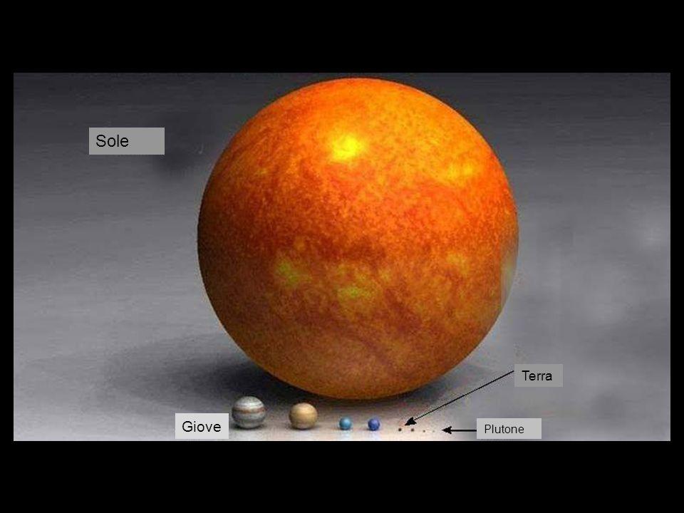 Terra Plutone Giove Saturno Urano Nettuno