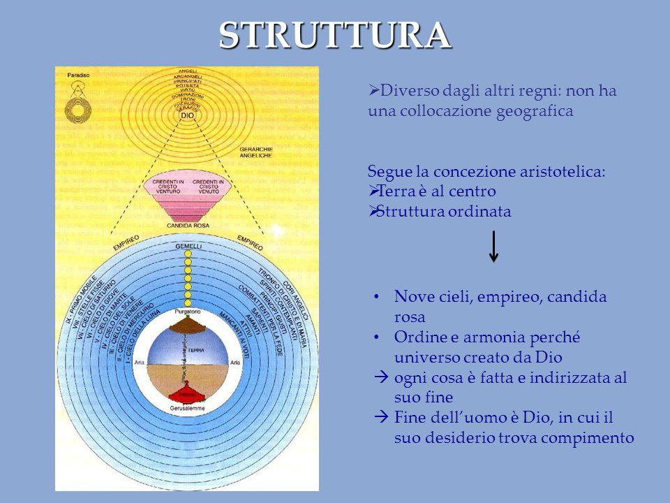 STRUTTURA  Diverso dagli altri regni: non ha una collocazione geografica Segue la concezione aristotelica:  Terra è al centro  Struttura ordinata N