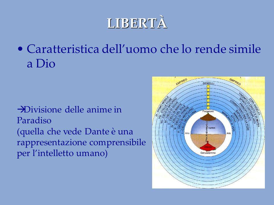 LIBERTÀ Caratteristica dell'uomo che lo rende simile a Dio  Divisione delle anime in Paradiso (quella che vede Dante è una rappresentazione comprensi