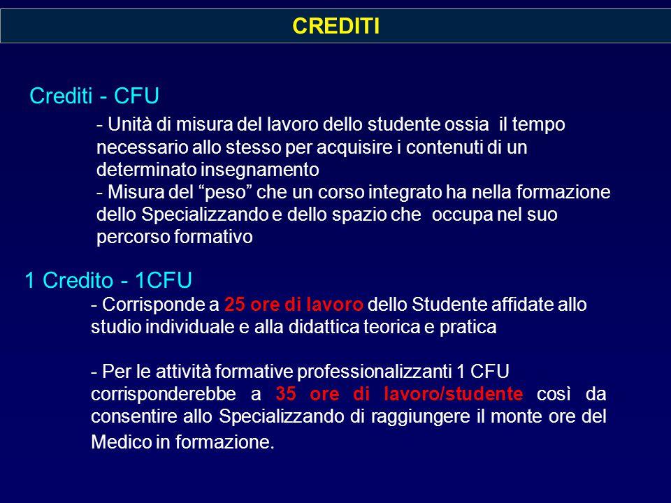 Crediti - CFU - Unità di misura del lavoro dello studente ossia il tempo necessario allo stesso per acquisire i contenuti di un determinato insegnamen