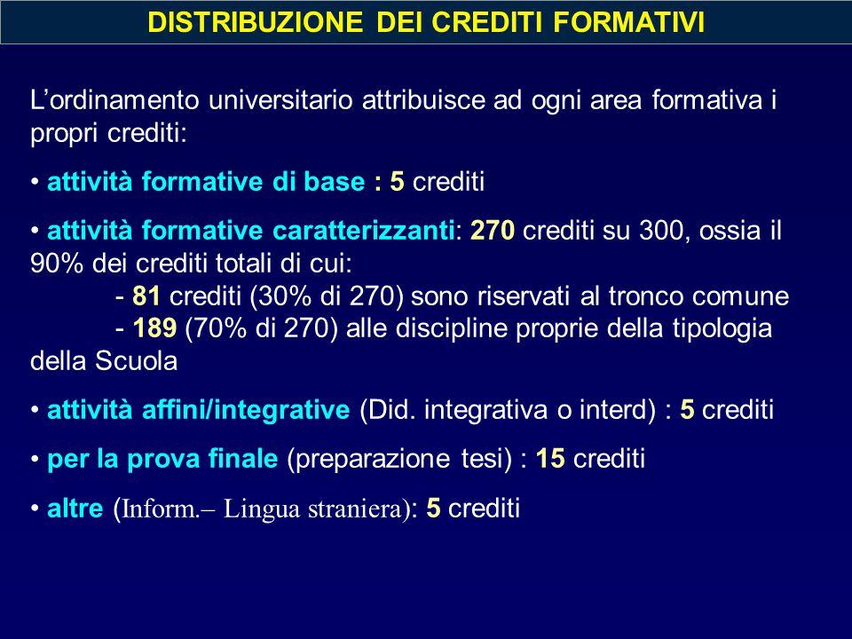 DISTRIBUZIONE DEI CREDITI FORMATIVI L'ordinamento universitario attribuisce ad ogni area formativa i propri crediti: attività formative di base : 5 cr