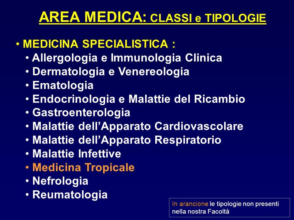 MEDICINA SPECIALISTICA : Allergologia e Immunologia Clinica Dermatologia e Venereologia Ematologia Endocrinologia e Malattie del Ricambio Gastroentero