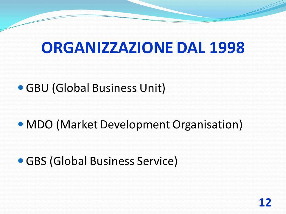 ORGANIZZAZIONE DAL 1998 GBU (Global Business Unit) MDO (Market Development Organisation) GBS (Global Business Service) 12