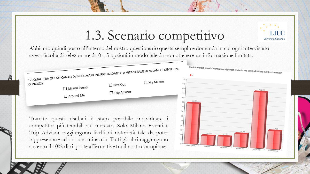 1.3. Scenario competitivo Abbiamo quindi posto all'interno del nostro questionario questa semplice domanda in cui ogni intervistato aveva facoltà di s