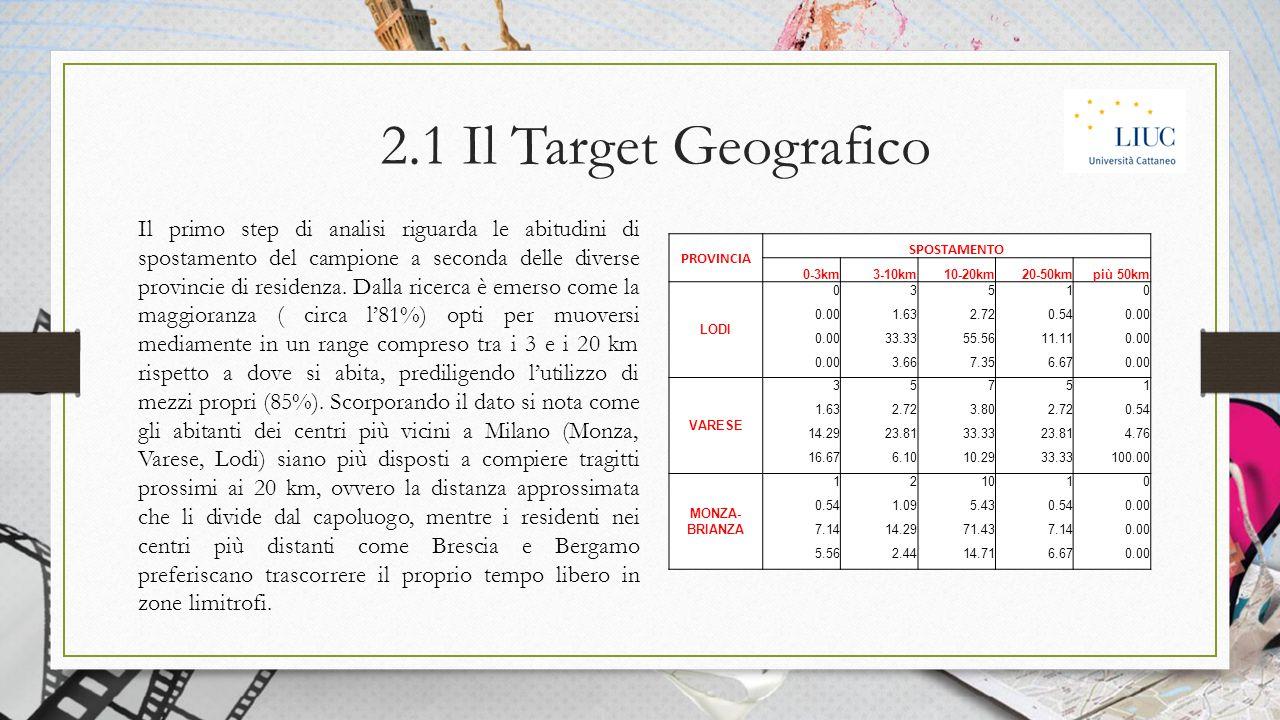 2.1 Il Target Geografico Il primo step di analisi riguarda le abitudini di spostamento del campione a seconda delle diverse provincie di residenza.