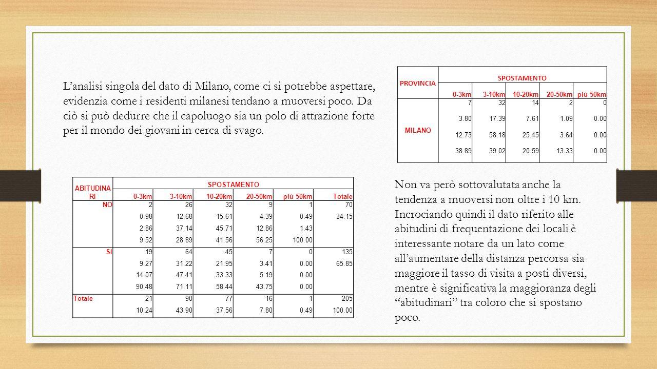 L'analisi singola del dato di Milano, come ci si potrebbe aspettare, evidenzia come i residenti milanesi tendano a muoversi poco.