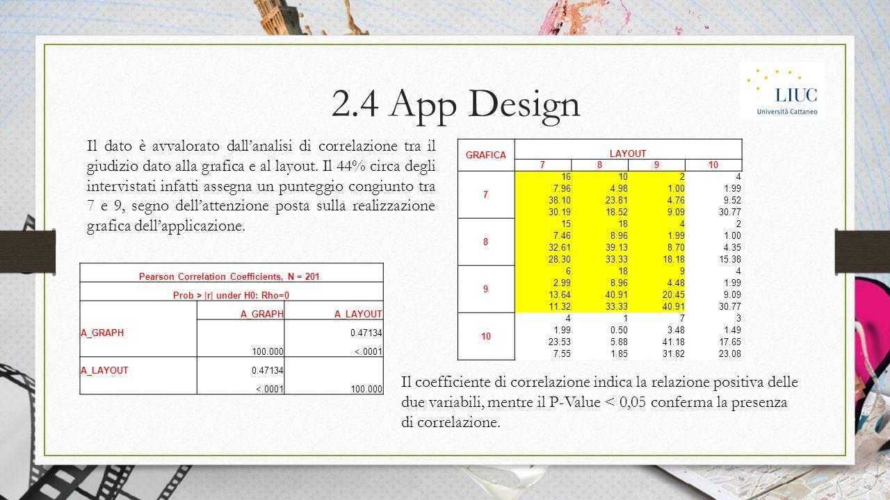 Il dato è avvalorato dall'analisi di correlazione tra il giudizio dato alla grafica e al layout.