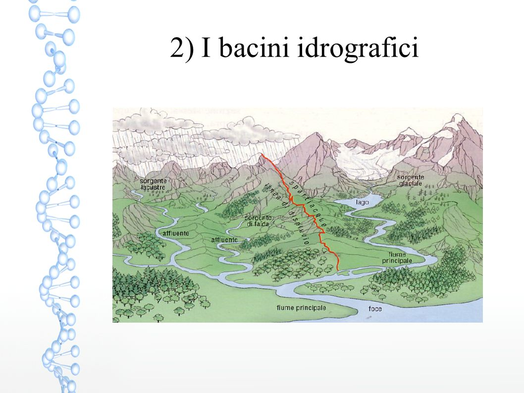 Reticolato idrografico La valle del Po, tra Alpi e Appennino