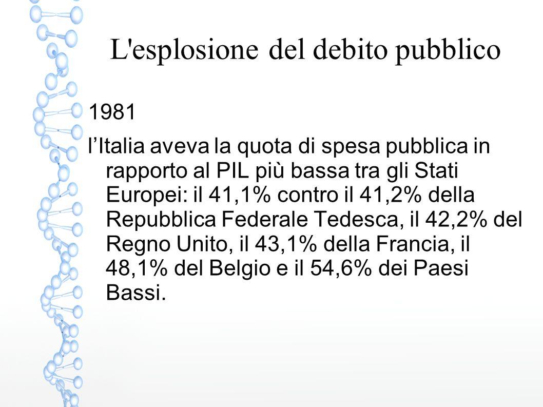 L'esplosione del debito pubblico 1981 l'Italia aveva la quota di spesa pubblica in rapporto al PIL più bassa tra gli Stati Europei: il 41,1% contro il