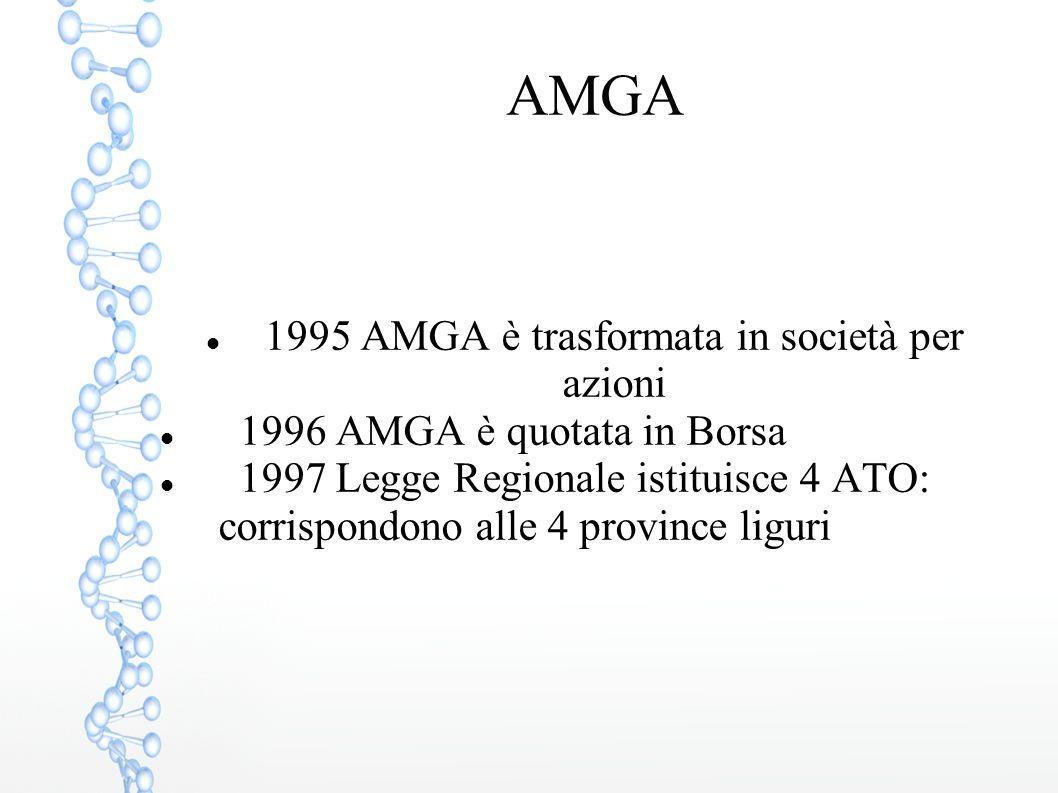 AMGA 1995 AMGA è trasformata in società per azioni 1996 AMGA è quotata in Borsa 1997 Legge Regionale istituisce 4 ATO: corrispondono alle 4 province l