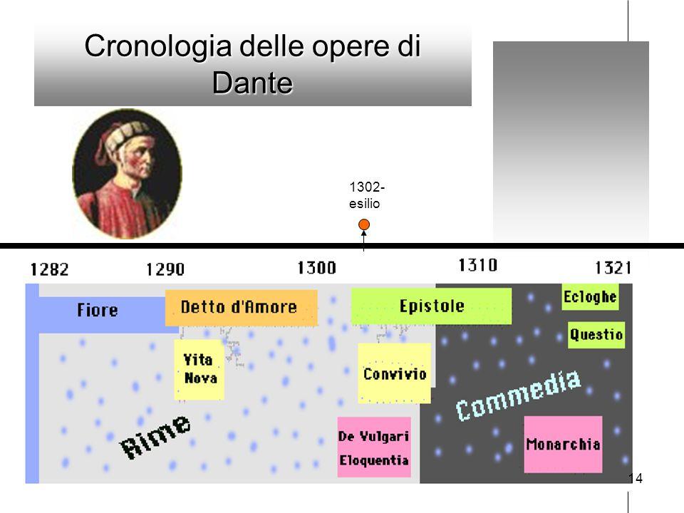 Cronologia delle opere di Dante 1302- esilio 14