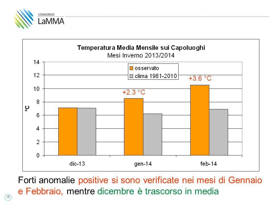 15 +2.3 °C +3.6 °C Forti anomalie positive si sono verificate nei mesi di Gennaio e Febbraio, mentre dicembre è trascorso in media +2.3 °C +3.6 °C +2.3 °C +3.6 °C