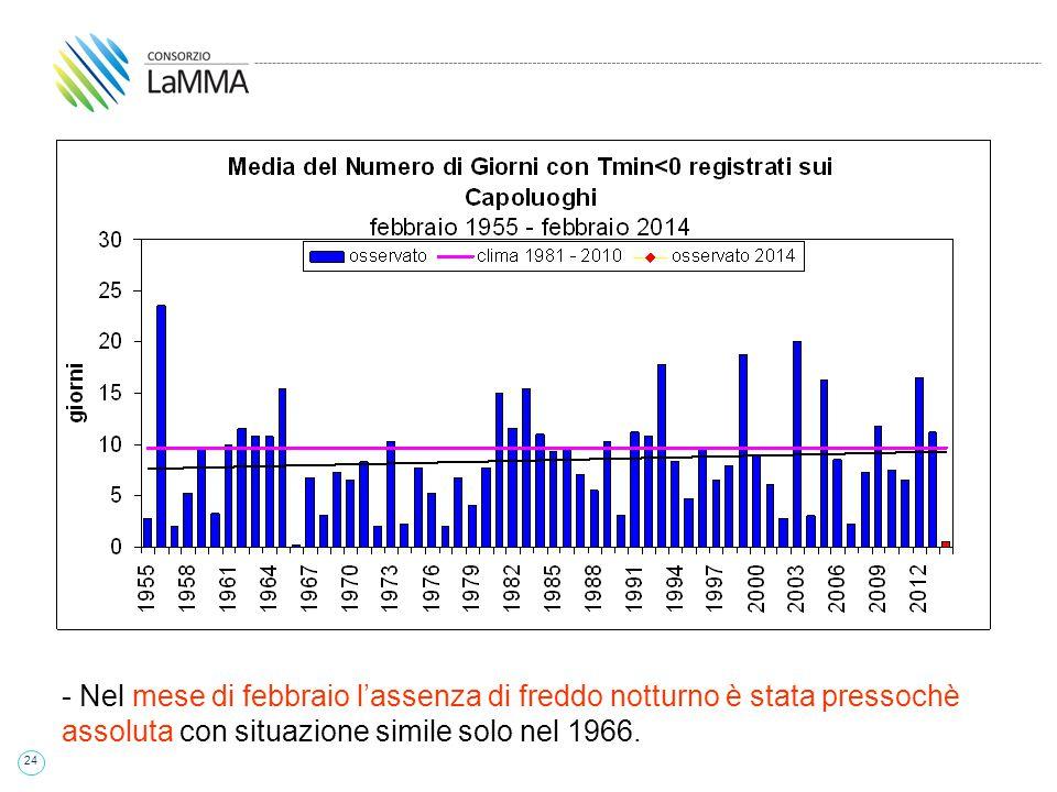 24 - Nel mese di febbraio l'assenza di freddo notturno è stata pressochè assoluta con situazione simile solo nel 1966.