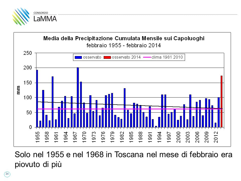 34 Solo nel 1955 e nel 1968 in Toscana nel mese di febbraio era piovuto di più